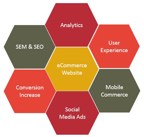دلایل موفقیت طراحی وب سایت در کسب و کار شما