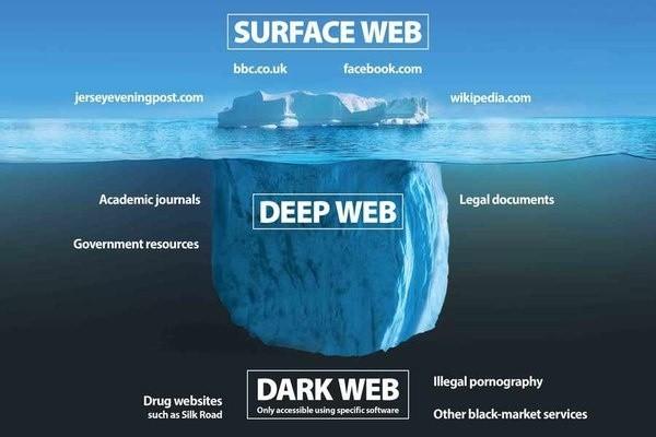 Dark Webدارک وب چیست؟