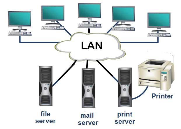مفاهیم شبکه محلی کامپیوتر